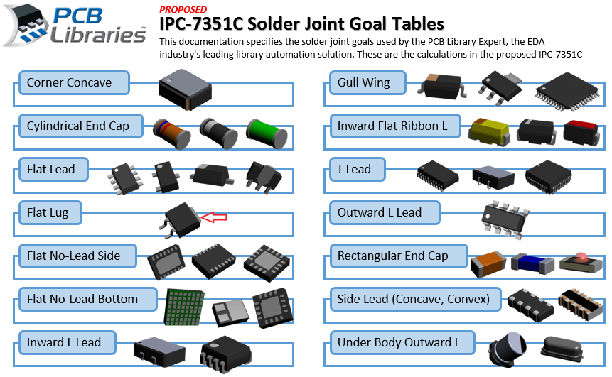 New 2016 Solder Joint Goals - PCB Libraries Forum