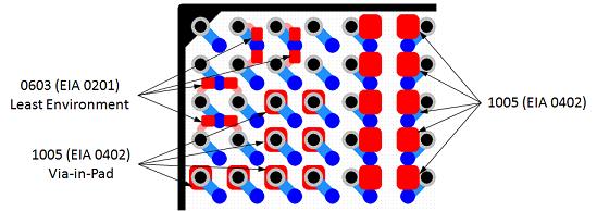 0402 Capacitors Under 1 mm Pitch BGA - PCB Libraries Forum