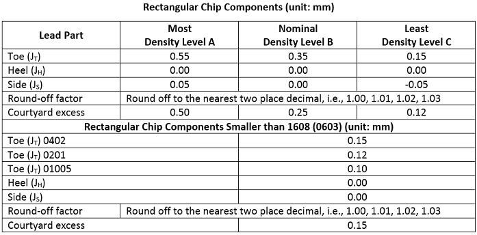 Standard Chip Component Dimensions - PCB Libraries Forum - Page 1