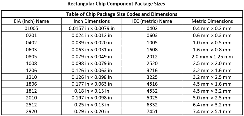 Soldering 0402 Resistors further Standard Chip  ponent Dimensions topic1729 furthermore Smd Resistor Size  parison 28 as well Electronic  ponent besides Search. on smt component size chart